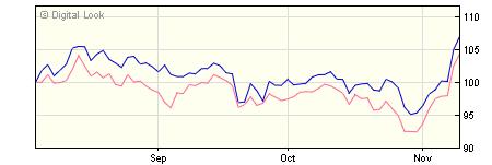 3 year Treasury Capital ES Ardevora UK Income B Retail Dis NAV