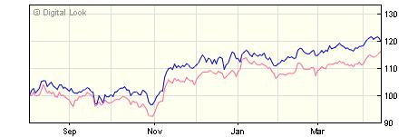 3 year Treasury Capital ES Ardevora UK Income A Institutional Dis NAV