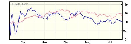 3 year iShares Index Linked Gilt Index (UK) X Acc