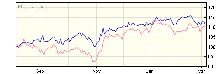 3 year BlackRock ACS World ex UK Equity Tracker X1D GBP Acc