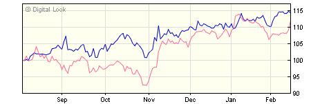 3 year BlackRock ACS US Equity Tracker X1D GBP Acc