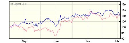 3 year BlackRock ACS US Equity Tracker X1G GBP Acc