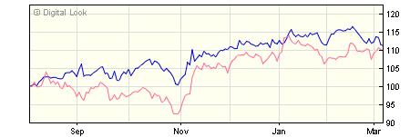 3 year BlackRock ACS World ex UK Equity Tracker X1B GBP Acc