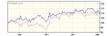 3 year BlackRock ACS US Equity Tracker X1F GBP Acc