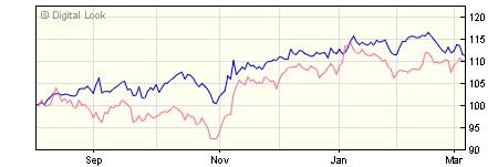 3 year BlackRock ACS World ex UK Equity Tracker X1C GBP Acc