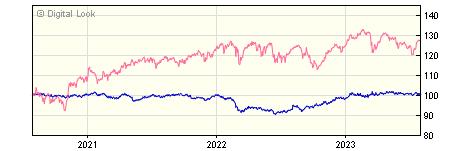 3 year Invesco Global Targeted Returns Y GBP Acc NAV