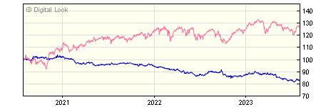 3 year Invesco Global Bond Y GBP Dis NAV