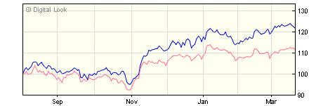 3 year Liontrust Macro Equity Income I Acc