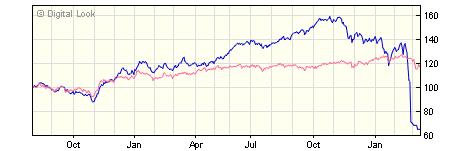 3 year Invesco Emerging European Z GBP Acc NAV