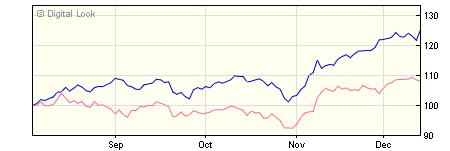 3 year M&G Pan European Select Smaller Companies USD C Inc NAV