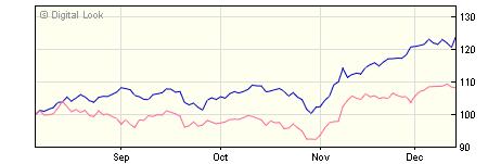 3 year M&G Pan European Select Smaller Companies USD A Acc NAV
