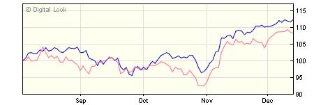 3 year M&G Global Basics A USD Inc NAV