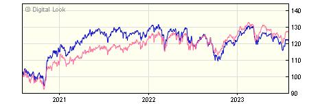 3 year Lazard Multicap UK Income B GBP Inc NAV