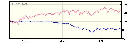 3 year M&G Global Macro Bond AH Acc NAV
