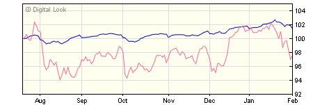 3 year Kames High Yield Bond D Inc NAV