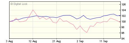 3 year Quilter Investors Generation CPI+ 5 Portfolio A GBP Dis NAV