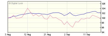3 year Quilter Investors Generation CPI+ 5 Portfolio A GBP Acc NAV