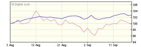 3 year Quilter Investors Generation CPI+ 5 Portfolio U1 GBP NAV
