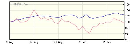 3 year Quilter Investors Generation CPI+ 5 Portfolio R GBP Acc NAV