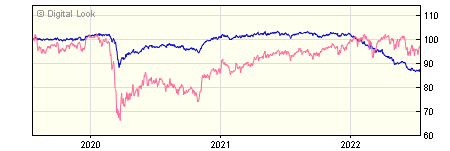 3 year Jupiter Distribution Income NAV