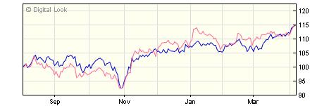 3 year Liontrust European Income R GBP Dis