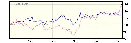 3 year Invesco US Enhanced Index Y GBP Dis NAV