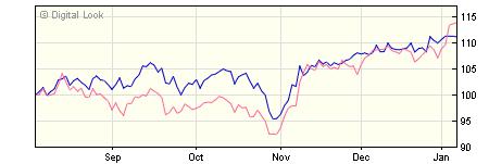 3 year Invesco European ex UK Enhanced Index Y GBP Dis NAV