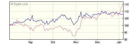 3 year Invesco US Enhanced Index GBP Acc (No Trail) NAV