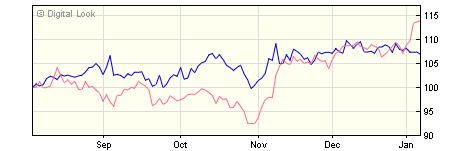 3 year Invesco US Enhanced Index Z GBP Dis NAV