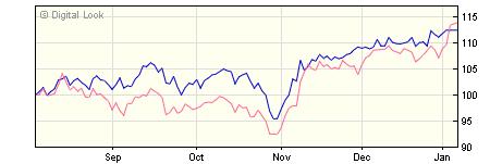 3 year Invesco European ex UK Enhanced Index GBP Acc (No Trail) NAV