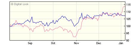 3 year Invesco US Enhanced Index Z GBP Acc NAV