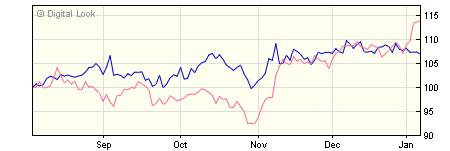 3 year Invesco US Enhanced Index GBP Dis (No Trail) NAV
