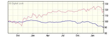 3 year Insight Buy and Maintain Bond B GBP Dis NAV
