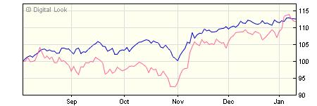 3 year Liontrust MA Global Equity Income A Acc NAV