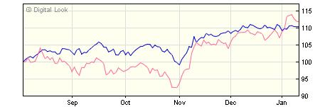 3 year Liontrust MA Global Equity Income A Inc NAV