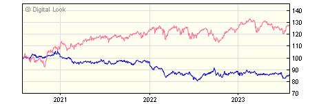 3 year M&G Emerging Markets Bond PP GBP Dis NAV