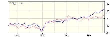 3 year Liontrust European Enhanced Income R GBP Acc NAV