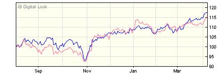 3 year Liontrust European Income R GBP Acc NAV