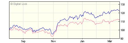 3 year Liontrust Macro Equity Income I Acc NAV