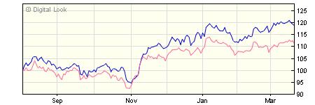 3 year Liontrust Macro Equity Income R Dis NAV