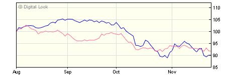 5 year Threadneedle American Smaller Companies Instl USD Acc NAV