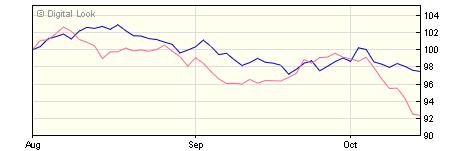 5 year AXA Sterling Index Linked Bond Z NET Acc NAV