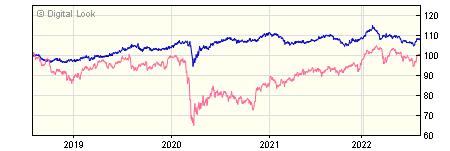 5 year Insight UK Corporate All Maturities Bond Gross S Dis NAV
