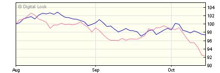 5 year AXA Sterling Index Linked Bond R NET Acc NAV