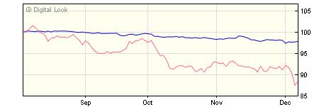 5 year M&G Global Corporate Bond R H Acc NAV