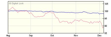 5 year M&G Global Corporate Bond C USD Acc NAV