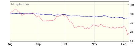 5 year M&G Global Corporate Bond A H Acc NAV