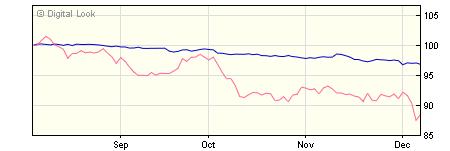 5 year M&G Global Corporate Bond A H CHF Acc NAV