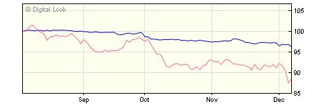 5 year M&G Global Corporate Bond R-H Inc NAV