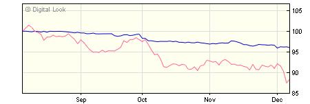 5 year M&G Global Corporate Bond C-H Inc NAV